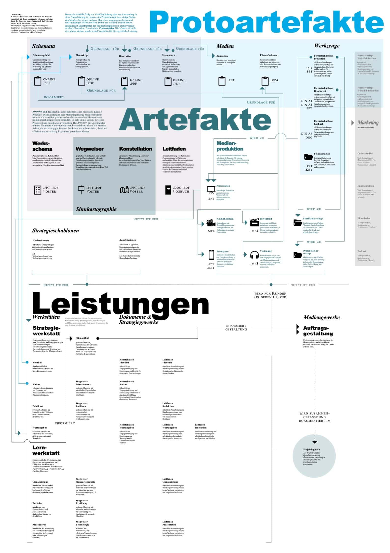 Deckblatt Präsentationsartefakte Infografik